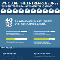 Infographic: Who are the entrepreneurs and what are they up against?