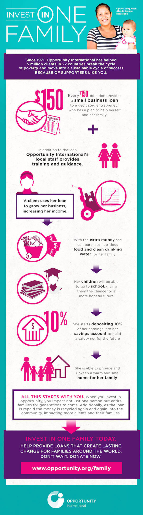 Invest in One Family Infographic