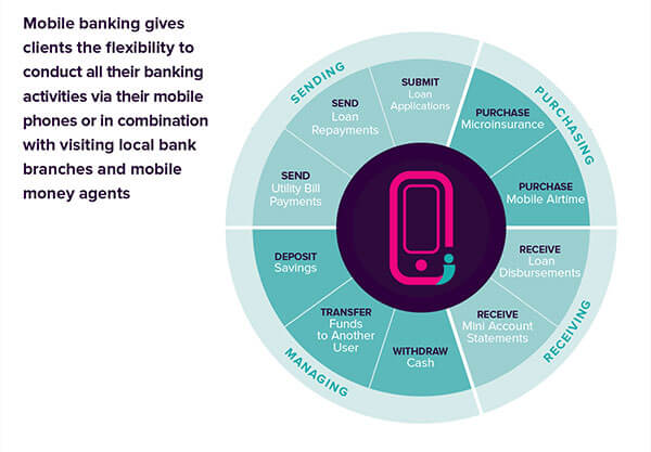 Chart of the benefits of mobile banking