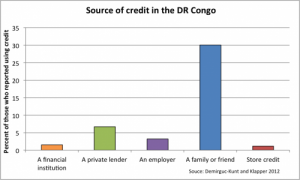 Chart of sources of credit in the DR Congo. (Source: Global Findex)