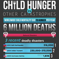 In honor of World Food Day: Infographic addressing the global issue of hunger with a great way to act!