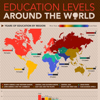 Education levels around the world.