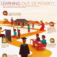 USAID infographic on impact of education on poverty.
